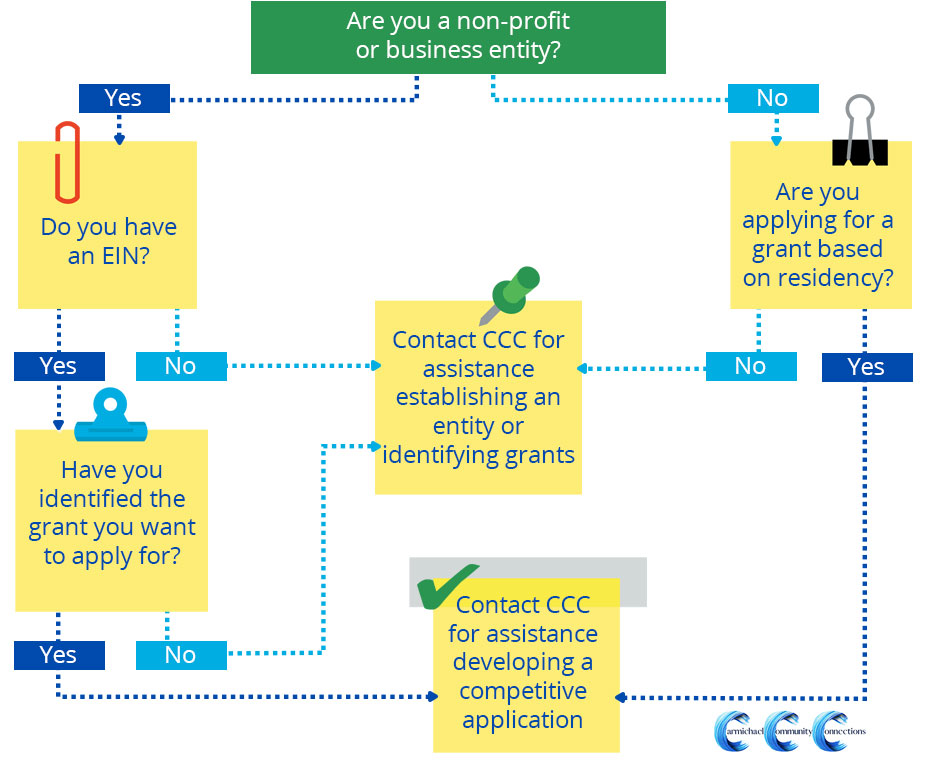 CCC Flow Chart of help provided to small businesses and non-profits